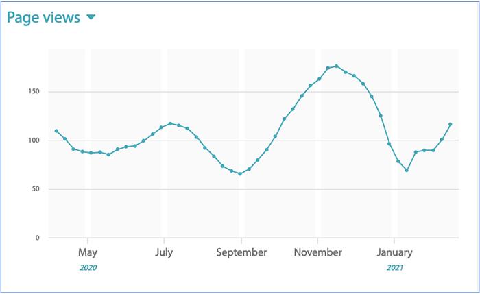 Image 2: 7-day moving average used